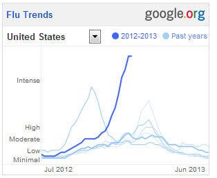 How Google Tracks the Flu